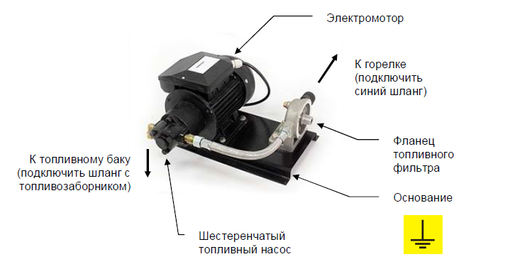 насосный агрегат Nortec